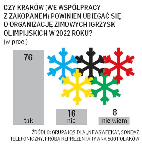 Igrzyska w Krakowie